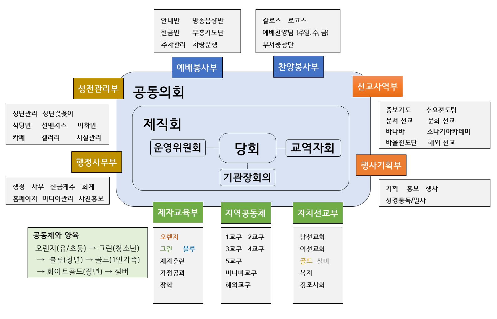 2020 서울중앙교회 조직도.png